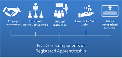 5 Core Components of Registered Apprenticeship (PNG)